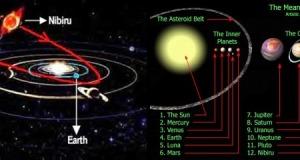 Nibiru-solar-system